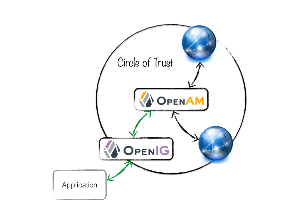SAML CoT with OpenIG used as a facade to a legacy application