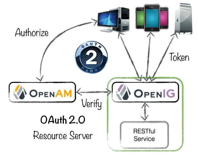 OAuth 2.0 - OpenIG ResourceServer