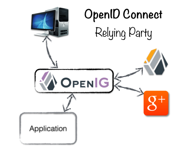 OpenID Connect - OpenIG Relying Party